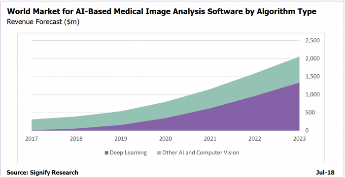 Deep learning and artificial intelligence in medical imaging market growth