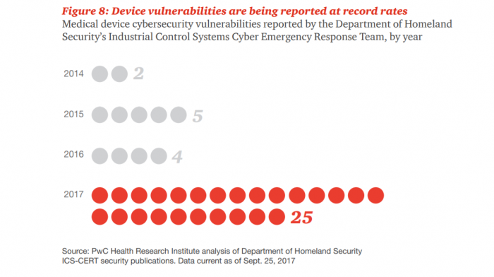Medical device vulnerabilities identified by government agencies
