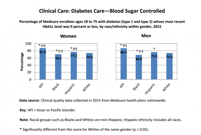 Diabetes control rates between different minority and gender groups