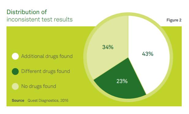 Distribution of inconsistent drug specimens