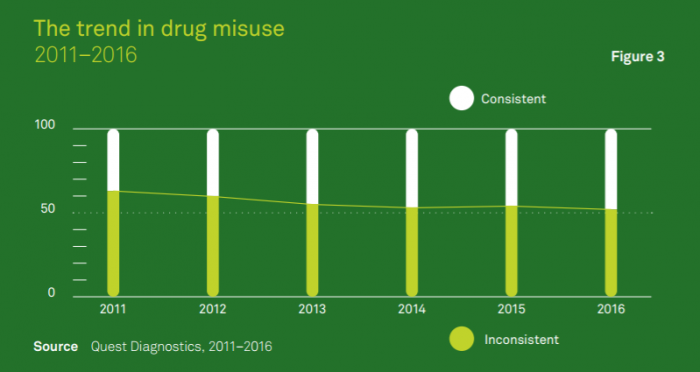 Rates of prescription drug misuse from 2011 to 2016