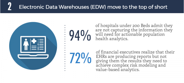 Hospitals are not able to use their EHR systems to capture the data they need for value-based care