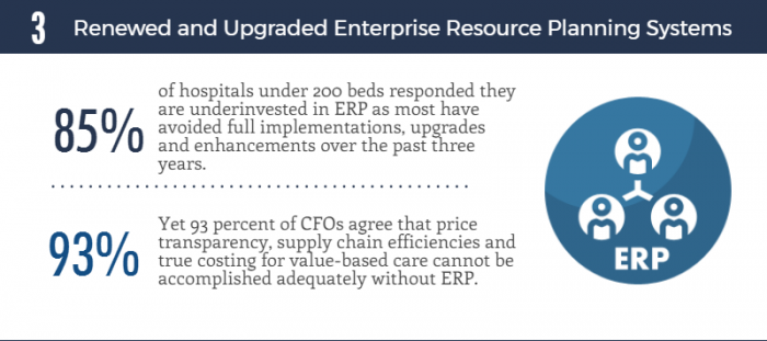 Enterprise resource planning tools are in high demand, but tight budgets prevent investment