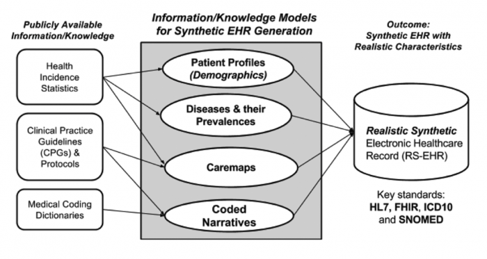 Data sources for synthetic EHR generator platform
