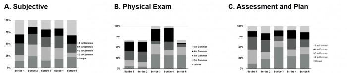 EHR scribe variability