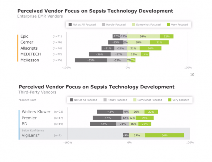 Perception of focus on sepsis among technology vendors
