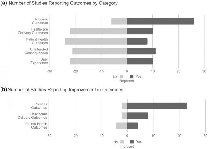 EHR and clinical decision support hard stop study results