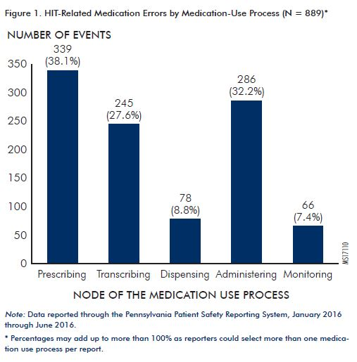 A chart detailing when patient safety errors occur during the medication administration process