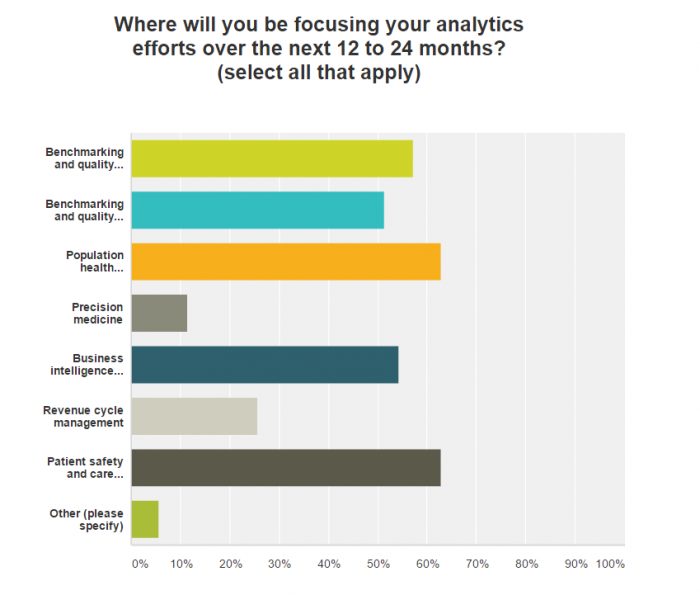 Organizations focusing their healthcare big data analytics programs
