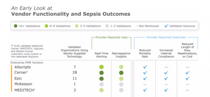 Functionalities of sepsis surveillance tools, EHR vendors and third-party developers
