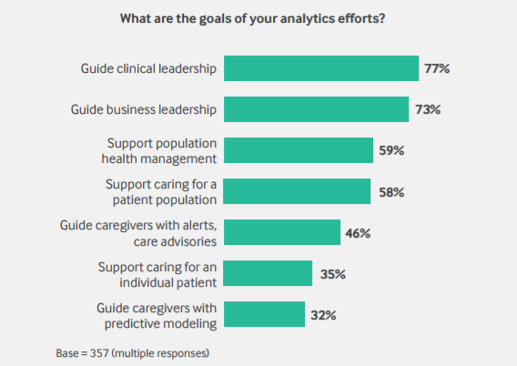 Payer and provider goals for big data analytics programs