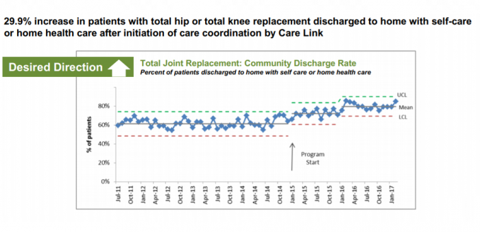 Care management produces more discharges to home after hip and knee replacements