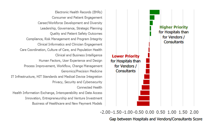 EHR and big data priority gaps between vendors and providers