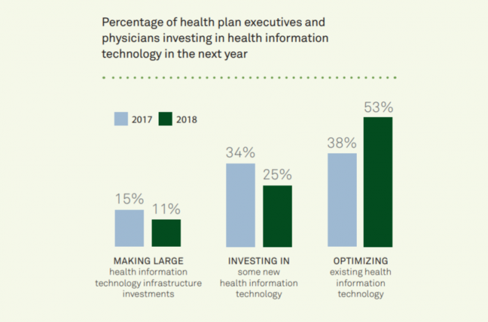 Organizations are more likely to optimize existing technology than adopt new health IT tools