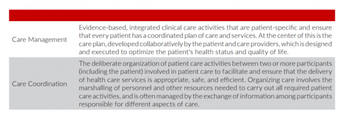 The difference between care management and care coordination in healthcare