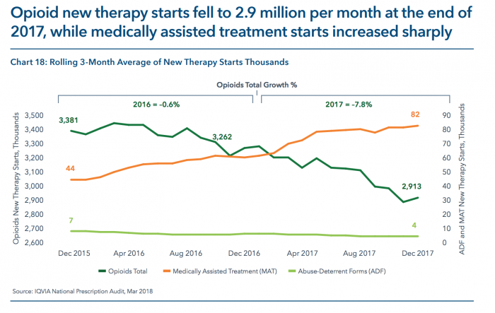 Medication assisted therapy prescriptions are up as opioid prescriptions decrease