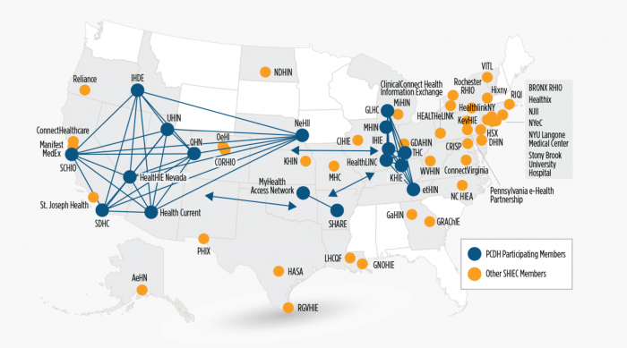 Pilot networks for the Patient-Centered Data Home