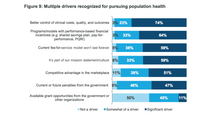 Population health management drivers and goals