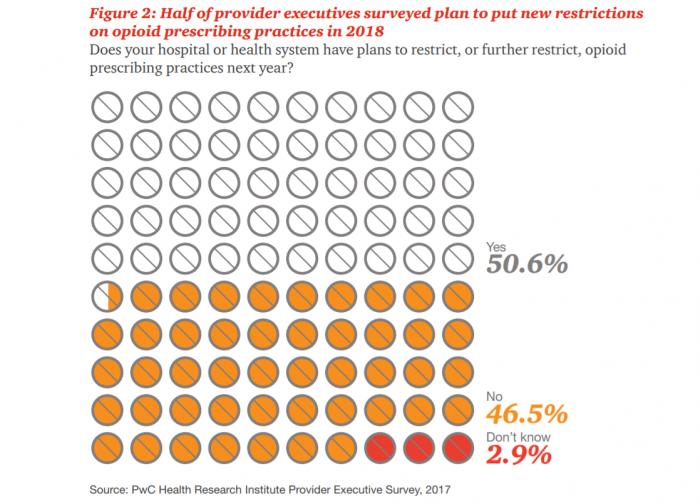 Opioid prescribing habits may change in 2018