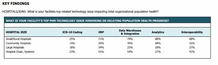 Analytics and data warehousing among top organizational concerns