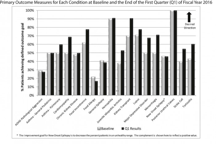 Pediatric care outcomes with chronic disease management program