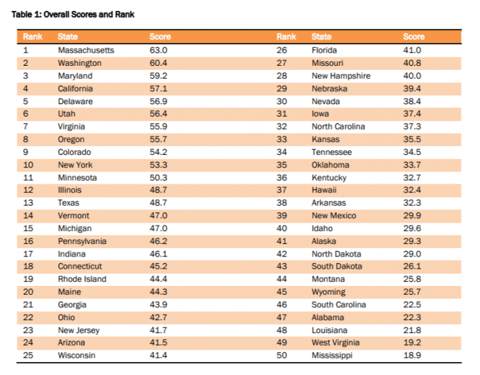 Overall state data innovation rankings