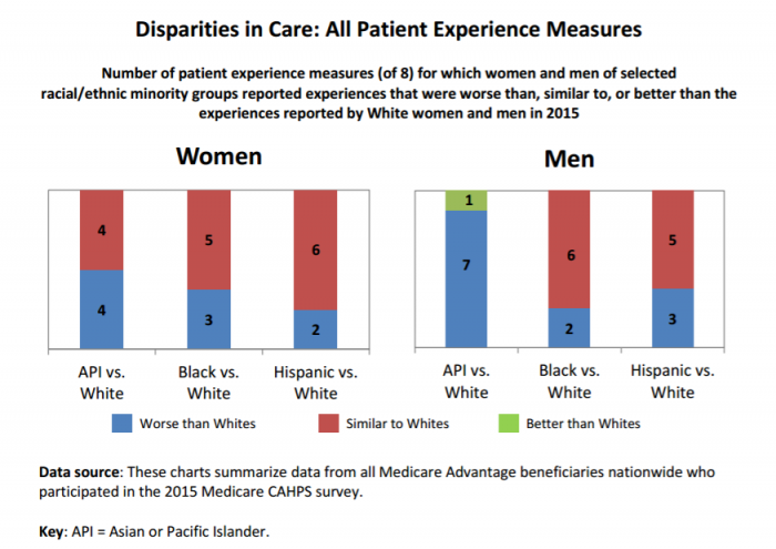 Overall minority health disparity rates