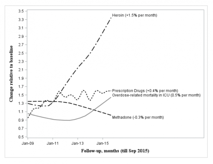 Changes in opioid overdose admissions to the ICU between 2009 and 2015