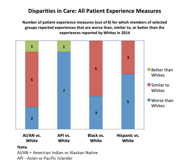Patient experience disparities among ethnic groups