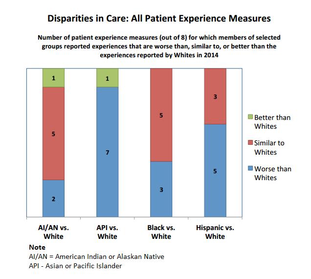 Patient experience disparities among ethnic groups