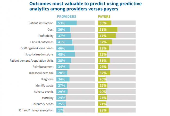 Clinical and financial use cases for predictive analytics