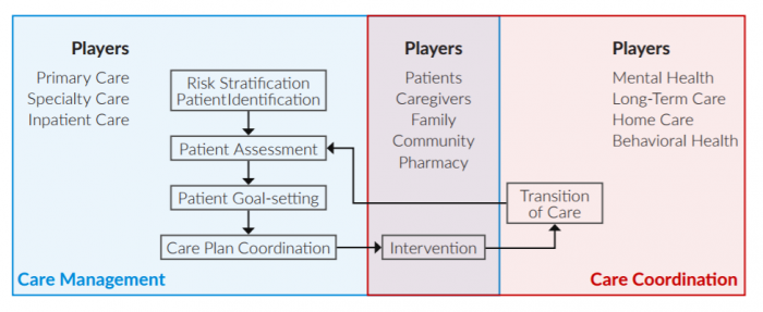 Who is involved in care management versus care coordination?