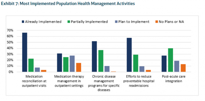 Population health management competencies of ACOs