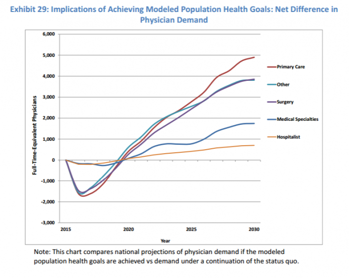 Population health management impacts on physician shortages