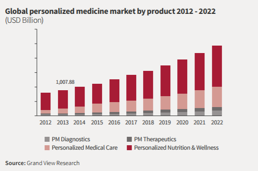 Precision medicine market expected to grow rapidly