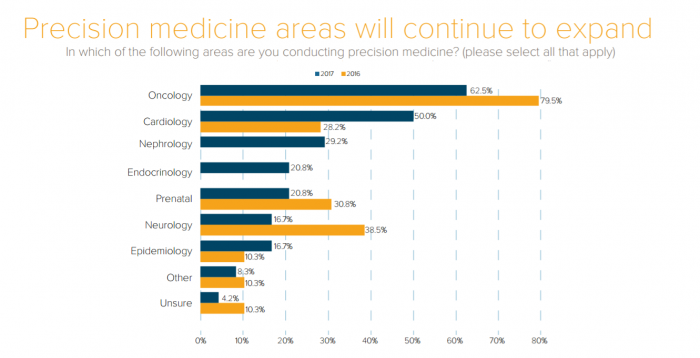 Areas of focus for precision medicine projects
