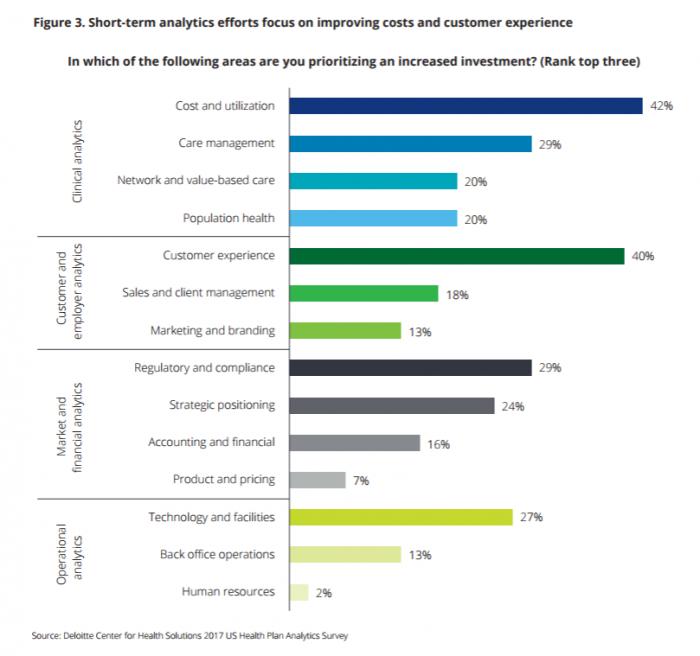 Health data analytics priorities for payers
