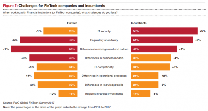 Challenges for incumbent financial service providers and fintech startups