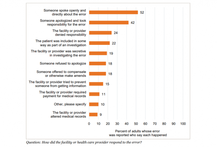 Healthcare provider responses to medical errors