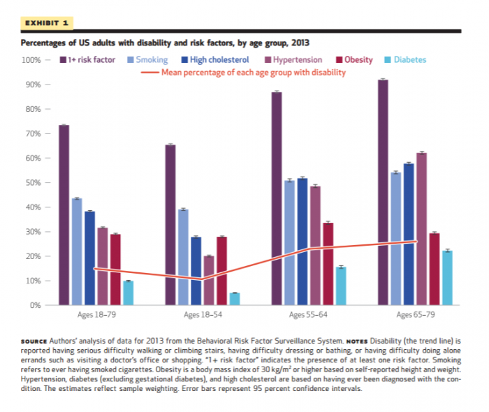 A bar chart illustrating population health risk factors for disability by age group
