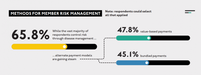 Patient risk management strategies