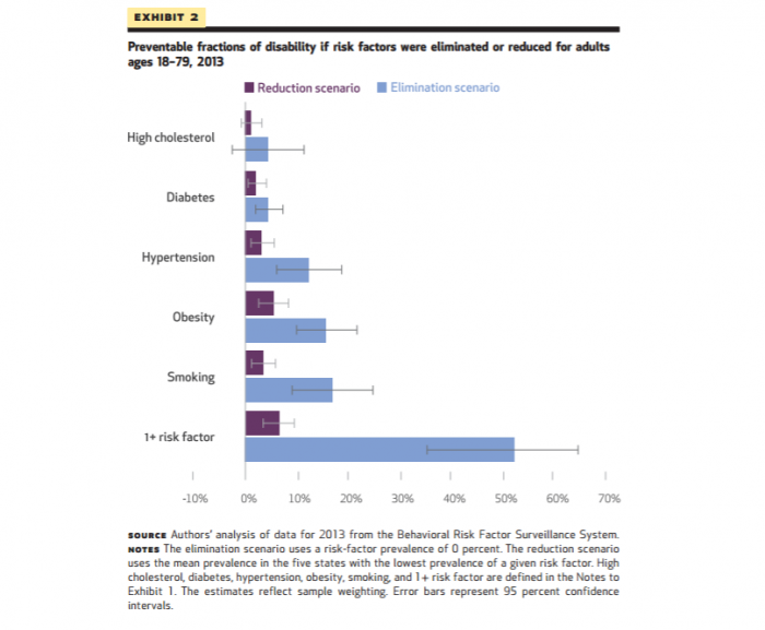 This chart shows potential disability reductions from eliminating population health risk factors