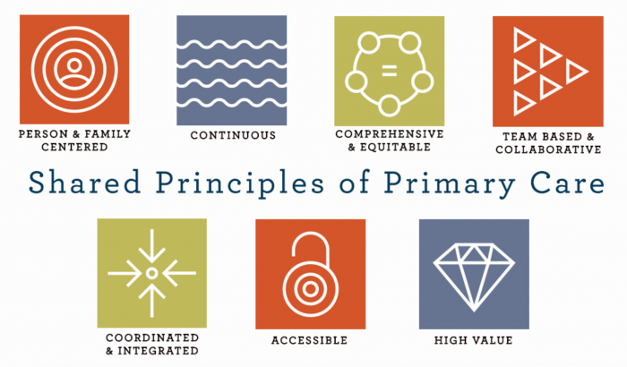 Shared principles for primary care transformation