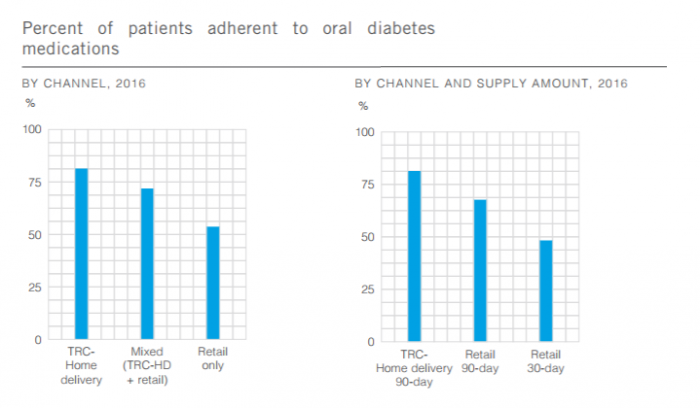 Medication adherence rates for patients with different methods of pharmacy interaction