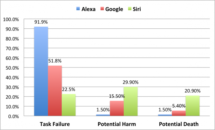 Medical conversation task failure rates of Alexa, Siri, and Google Assistant