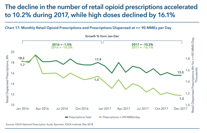 Total opioid prescriptions are on the decline