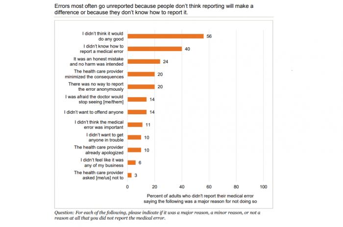 Reasons why patients did not report medical errors