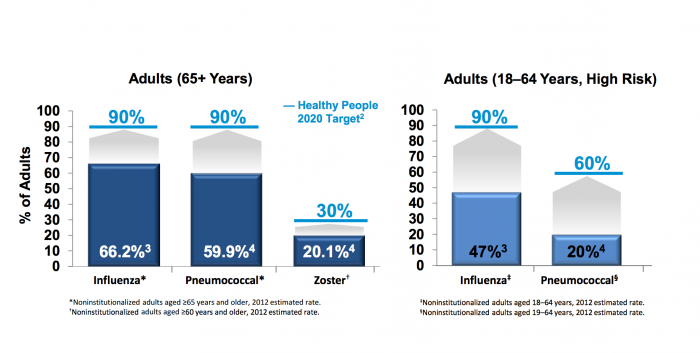 Target adult vaccine rates