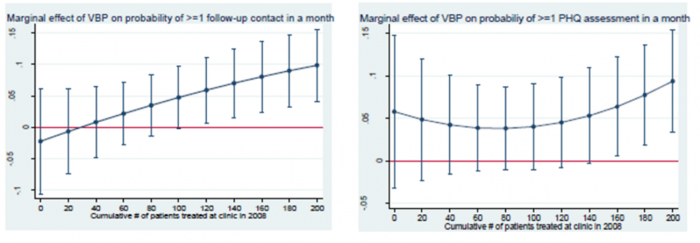 Results from the mental health value-based payment model in Washington State