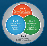 Population health management and patient engagement